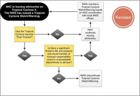 www.nws.noaa.gov os assessments pdfs Sandy13.pdf