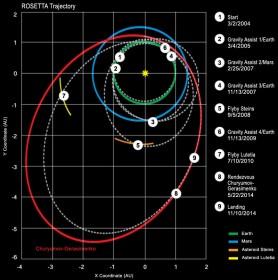 Rosetta_trajectory_English[1]
