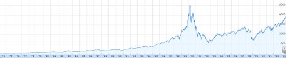 NASDAQ Composite  INDEXNASDAQ .IXIC quotes   news   Google Finance
